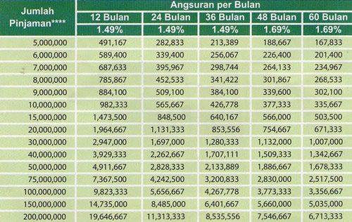 Tabel Angsuran Bank Mayapada Sesuai Besaran Pinjaman Update