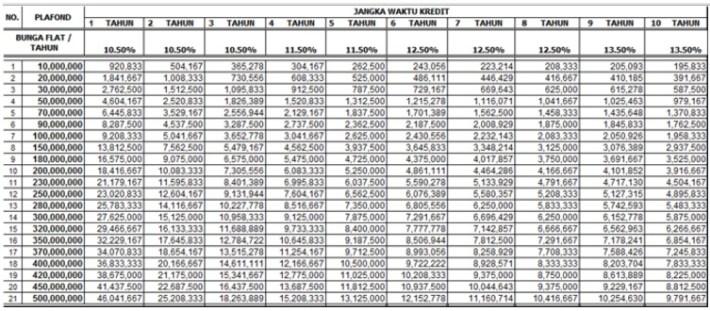 Tabel Pinjaman Bank DKI Lengkap Dengan Syarat Pengajuan