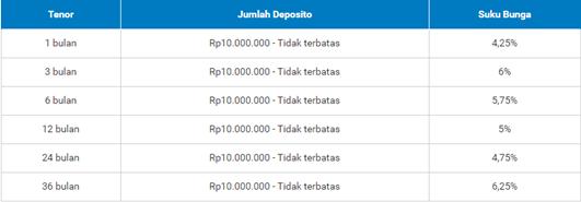 Cara Menghitung Bunga Deposito Bank Bri Per Bulannya Update