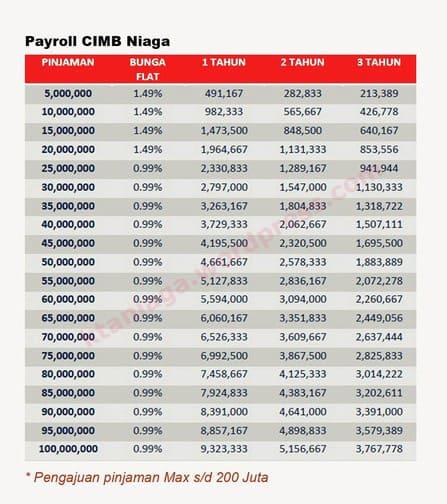 Pengajuan KTA CIMB Niaga Payroll Plus Cara Top Up Extra ...