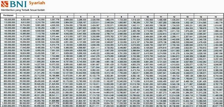 Syarat Lengkap Pengajuan KPR BNI Syariah Perorangan dan Karyawan