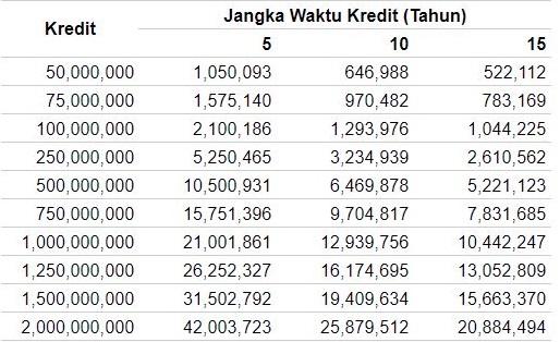 Ini Suku Bunga KPR Bank DKI Update Dan Cara Pengajuan