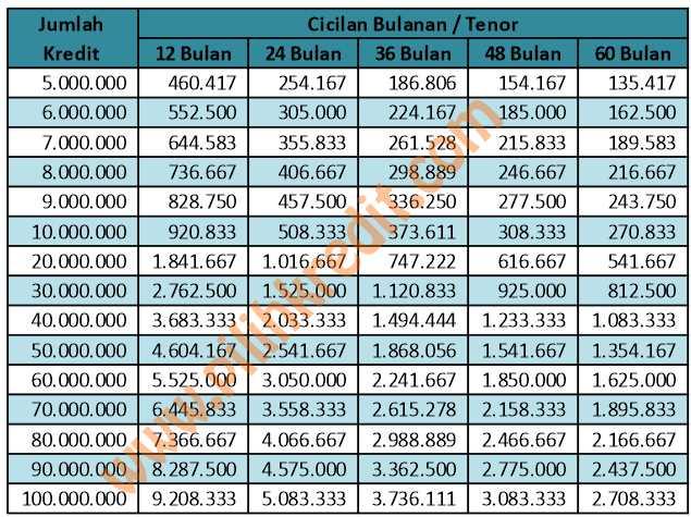 UPDATE Tabel Pinjaman Bank BNI Syariah Terbaru