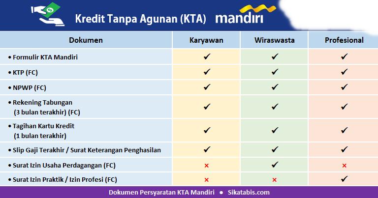 KTA Bank Mandiri Non Payroll , Syarat dan Prosedurnya