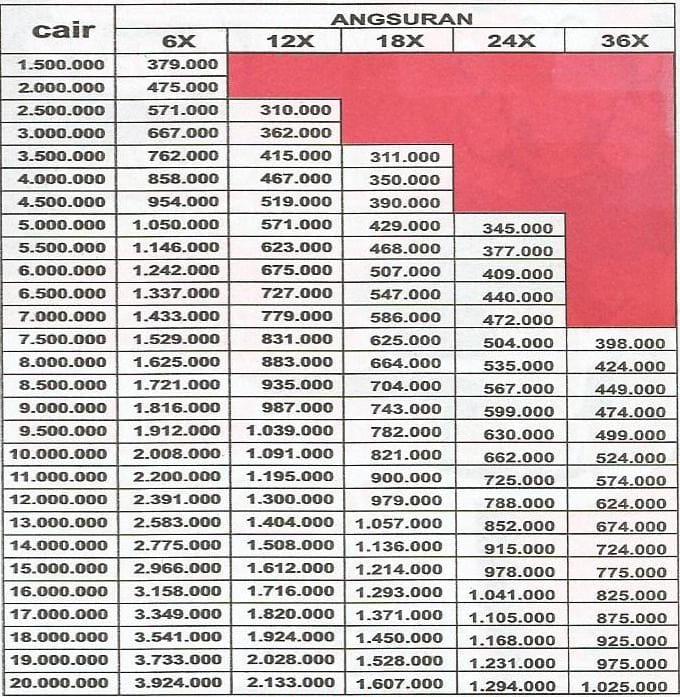 Update Tabel Angsuran Sinarmas Multifinance BPKB