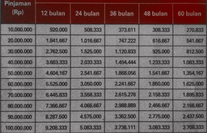 Pengajuan Pinjaman Di BNI Pakai SK Karyawan